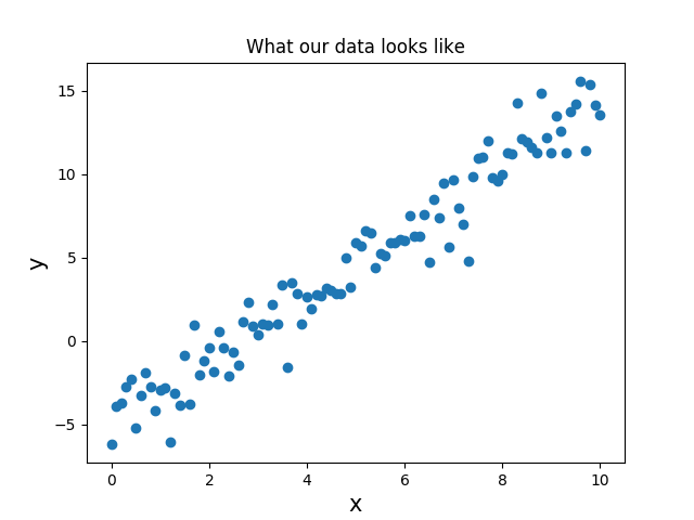 linear regression example data