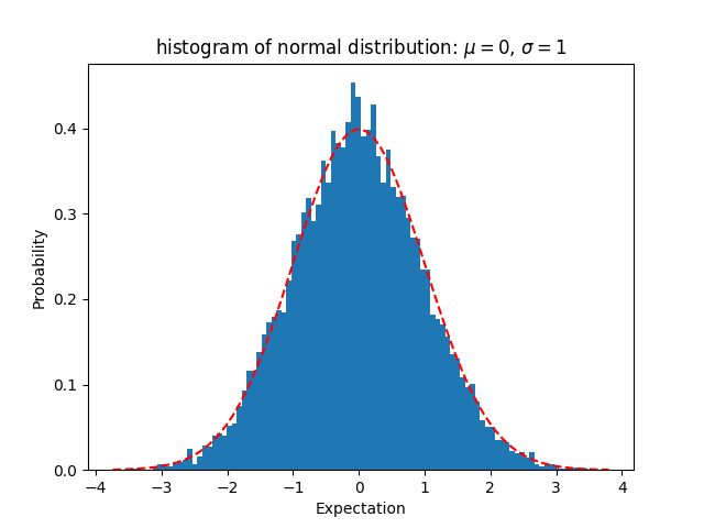 normal distribution sample