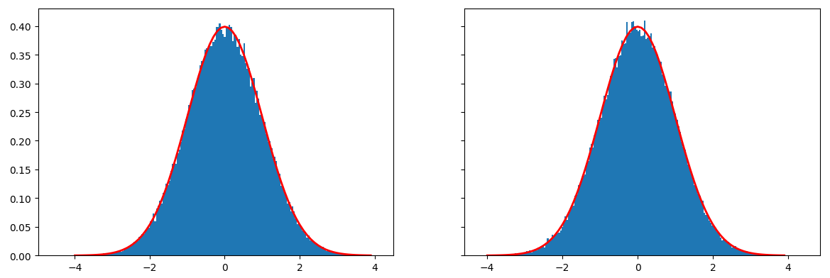 sample normal distribution
