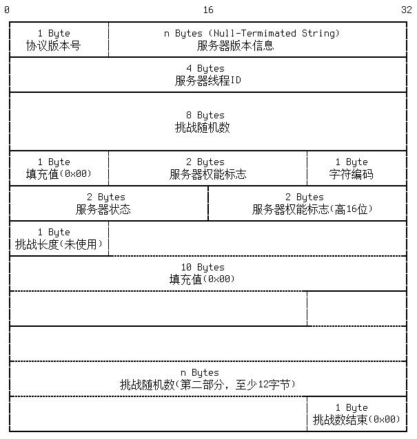 auth protocol