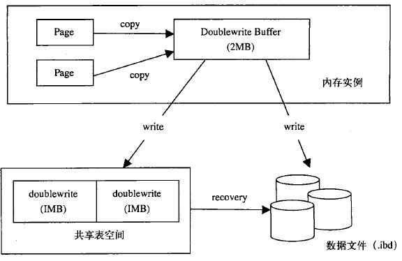how innodb double write recovery