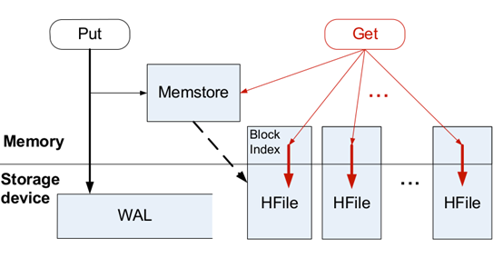 timeseries lsmtree arch