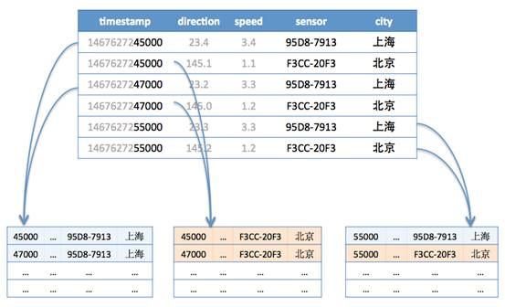 timeseries metric sharding examples