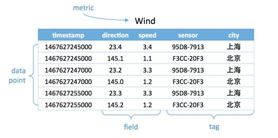 timeseries metric wind
