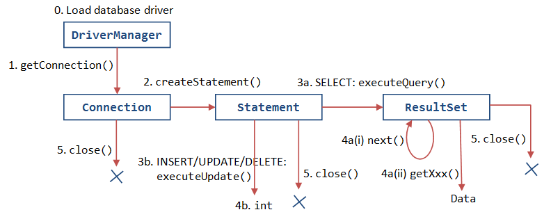 jdbc-basic-cycle