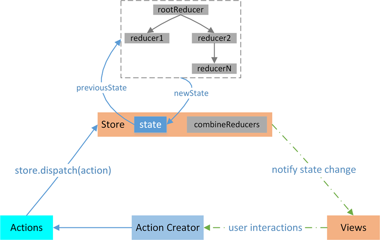 react redux model1