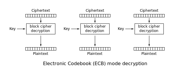 cipher ecb mode decrypt