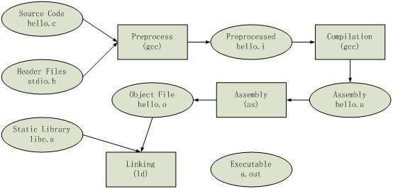 compile link gcc details