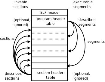 linux elf format
