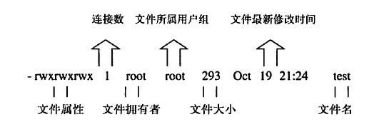Linux file properties