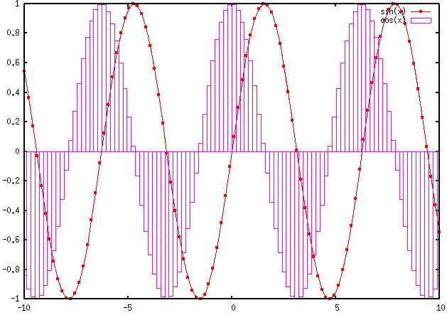 gnuplot multi lines
