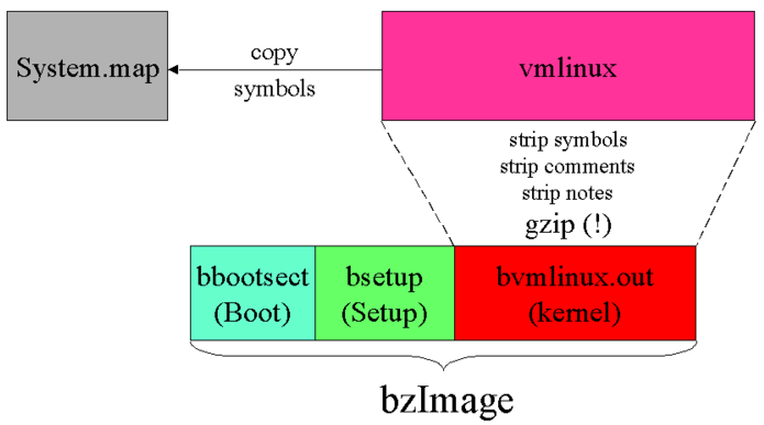 bootstrap anatomy of bzimage