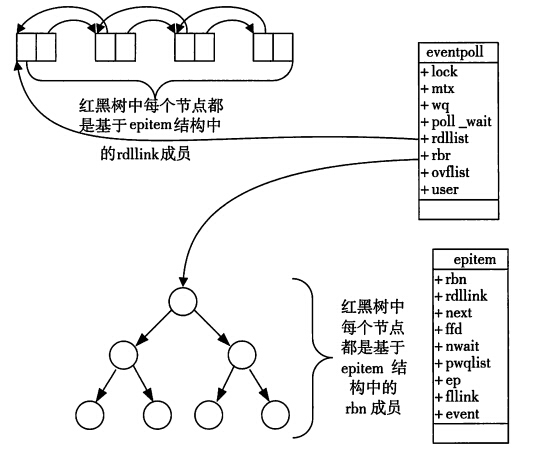 epoll data structure