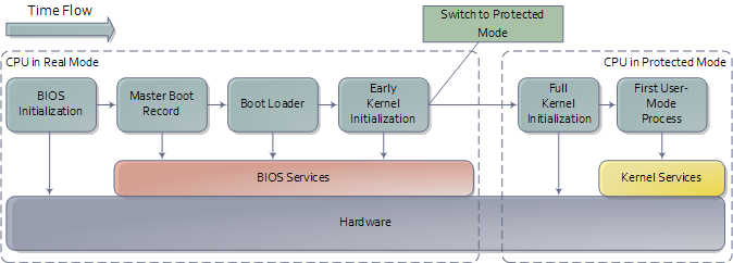 hardware boot step