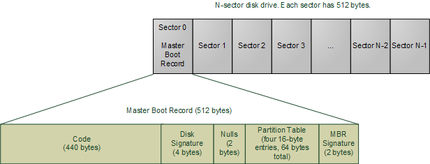 hardware bios bootseq