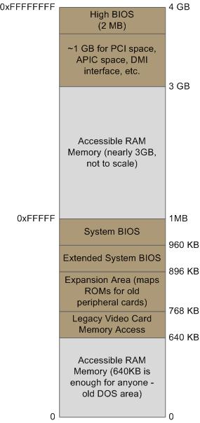 hardware materboard diagram