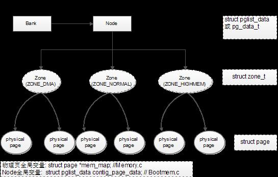 memory architecture node zone page