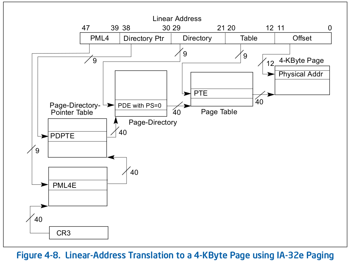 memory linear address translation