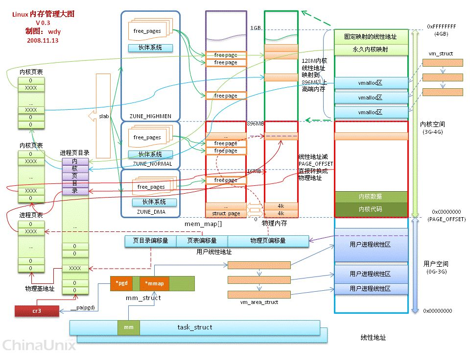 memory managment overview