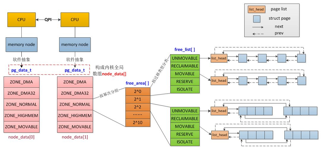 memory node zone page layout