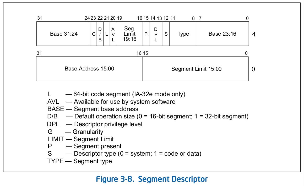 memory segment descriptor