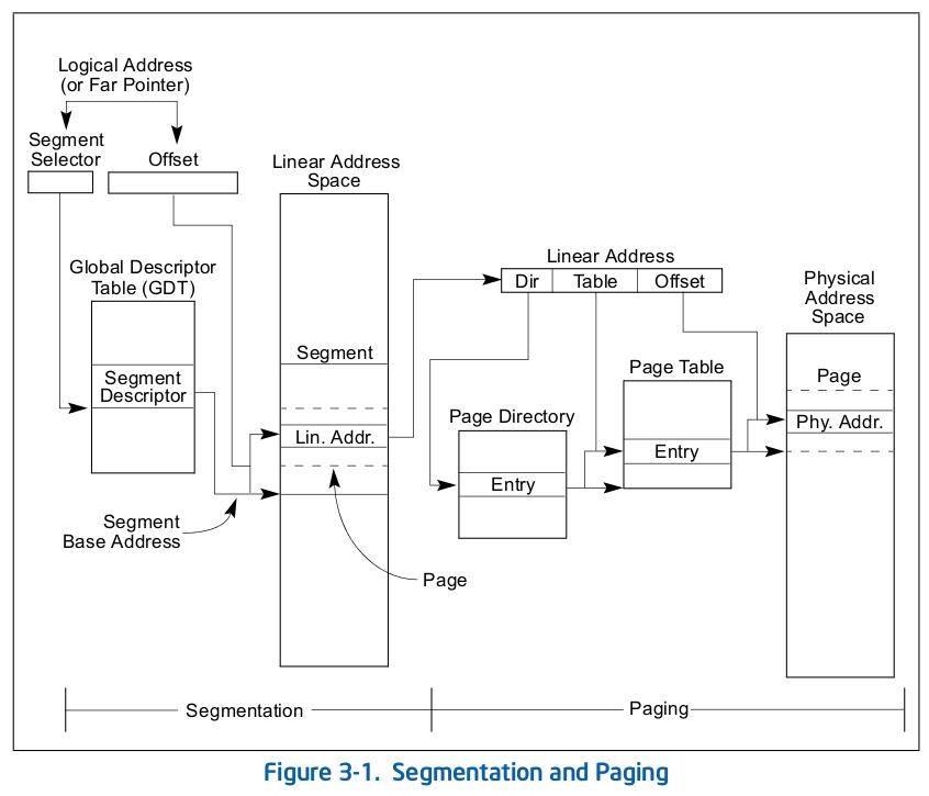 memory segmentation paging