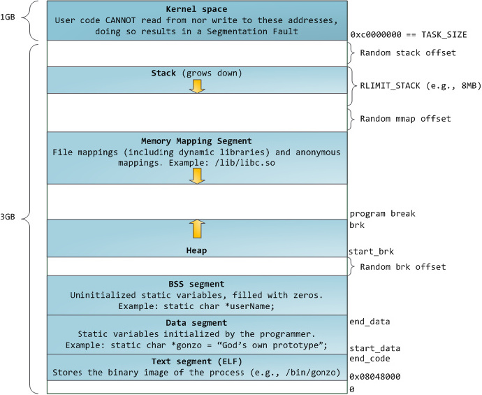 memory userspace layout