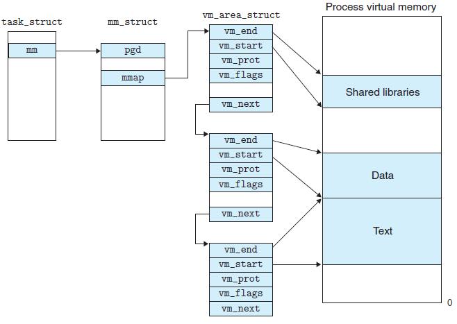 memory vm area struct