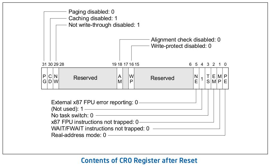 memory cr0 register
