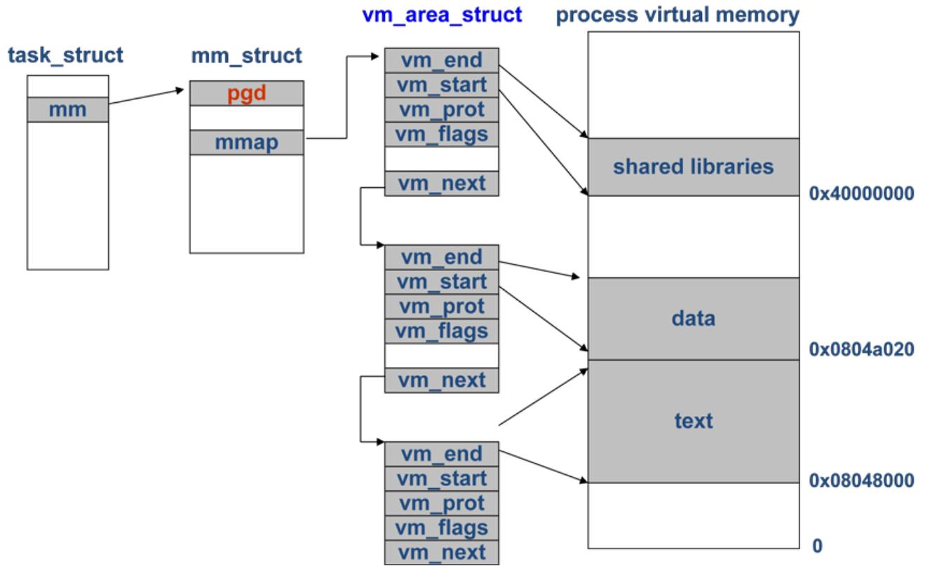 memory_process_vma_lists