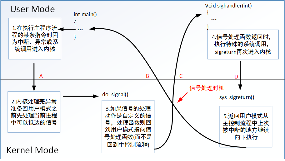 signal process
