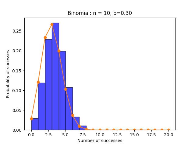 binom distribution pmf