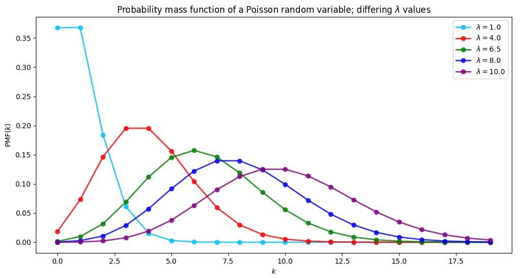 poisson distribution pmf