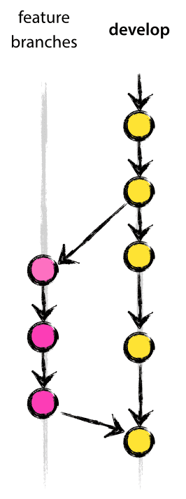 git develop model feature branches