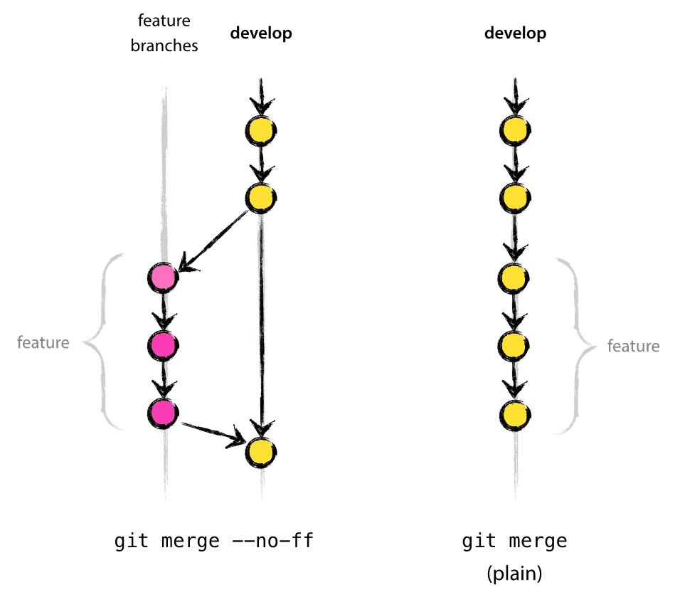 git develop model no-ff means