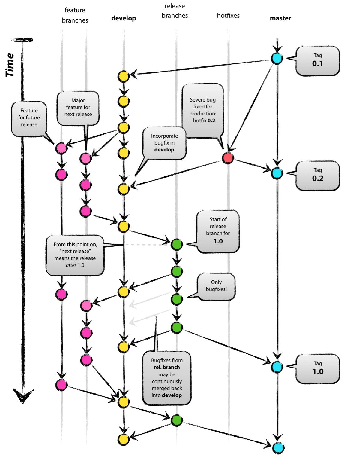 git development model