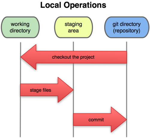 git stage commit