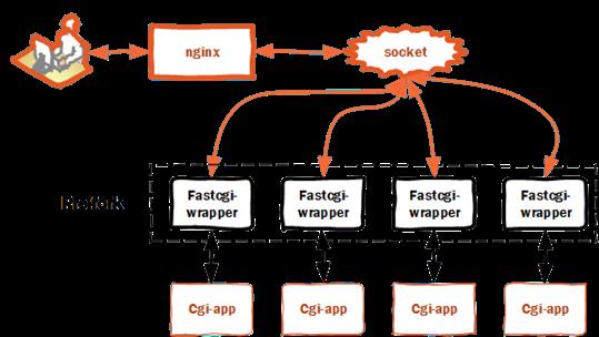 Nginx FastCGI process examples