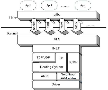 the linux TCP/IP stack