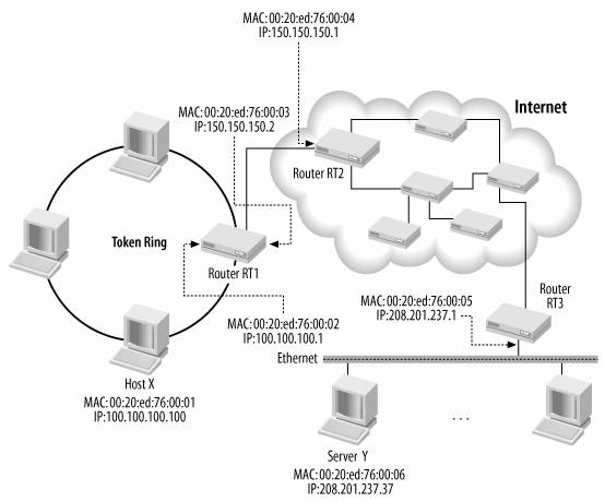 How the Network Stack Operates