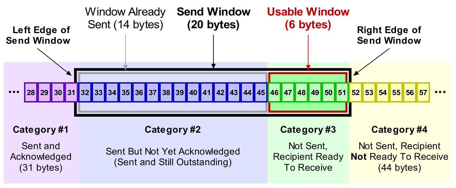 TCP/IP Slide Window
