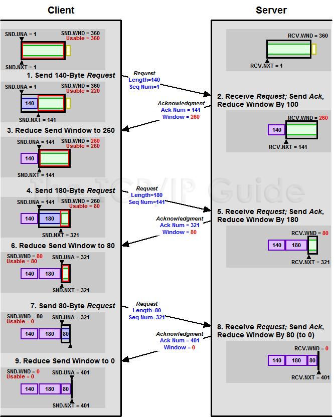 TCP/IP Zero Window