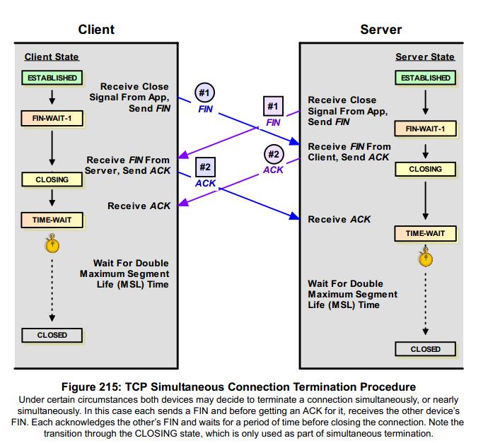 TCP/IP Four Way Handshake Sync