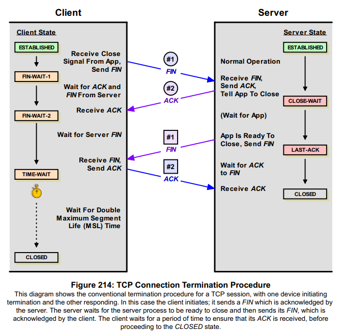 TCP/IP Four Way Handshake