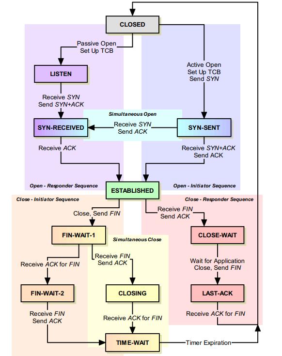TCP/IP Finite State Machine FSM