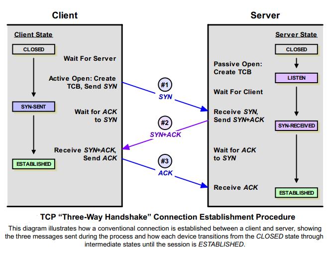 TCP/IP Three Way Handshaking