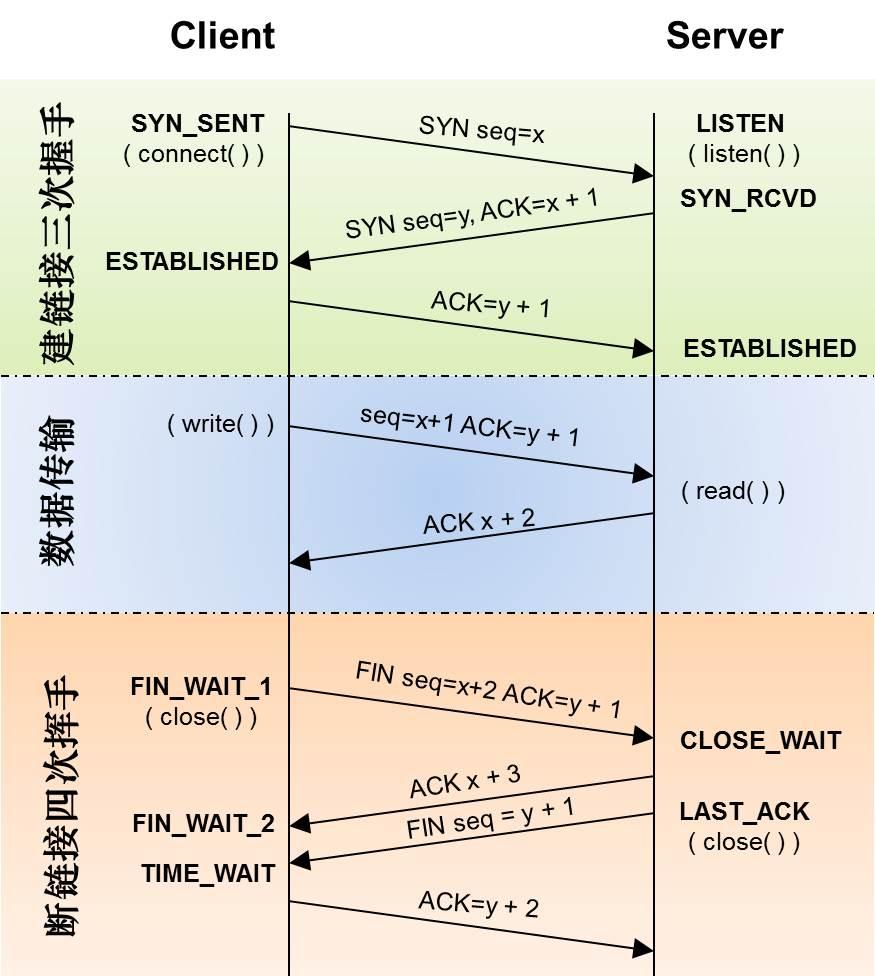 TCP/IP Server Client Process