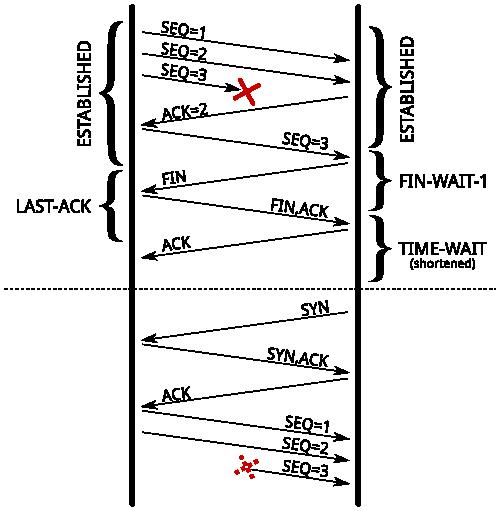 timewait duplicate segment