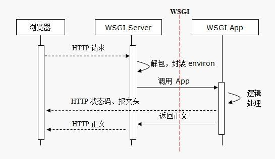 WSGI Application