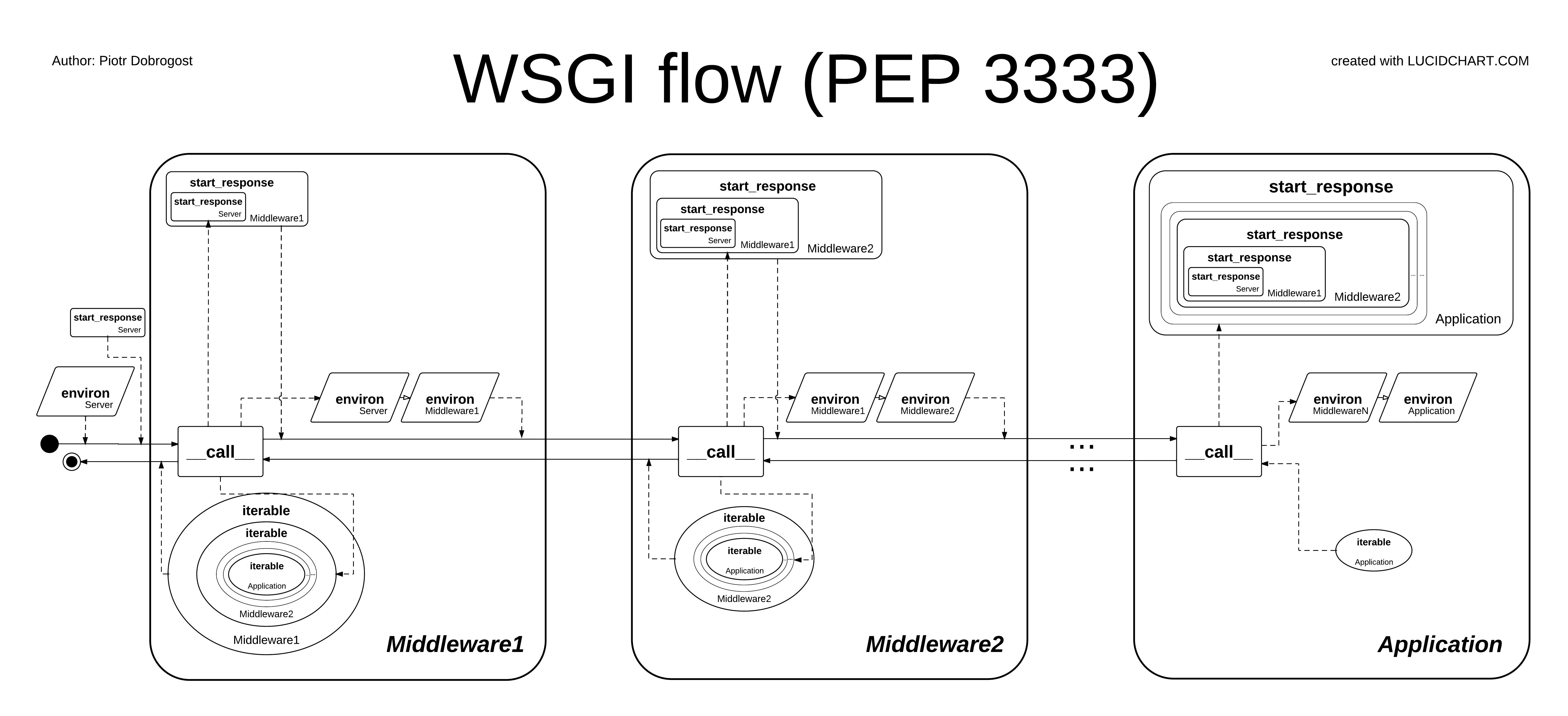 WSGI Flow(PEP 3333)